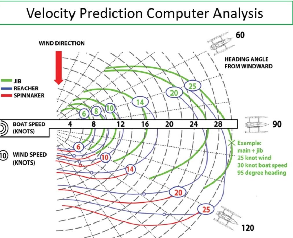 Rapido 60 Trimaran velocity predictions