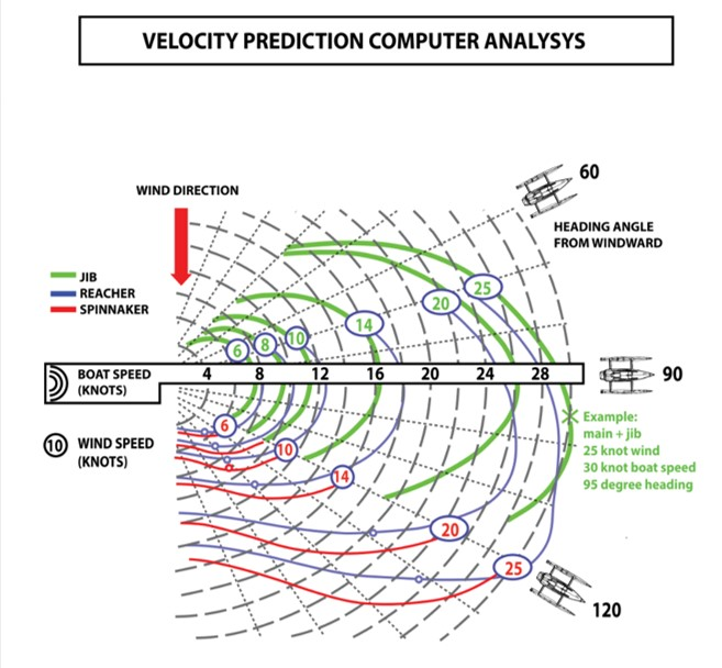 Rapido 40 Trimaran velocity predition analysis
