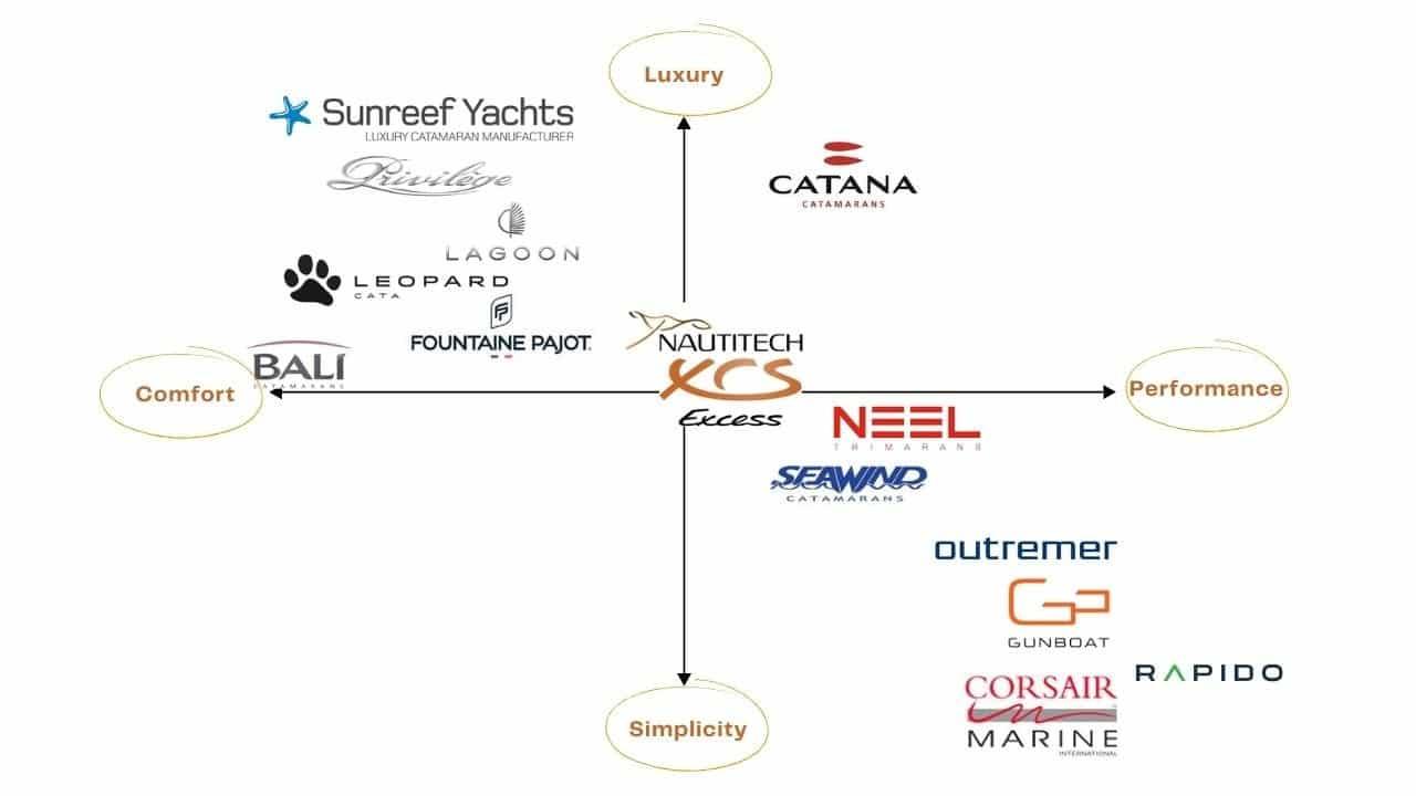 Catamaran comparison analysis